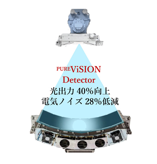 PUREViSION Detector